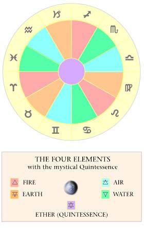 Astrology Lesson Anitas Astrology Unique
