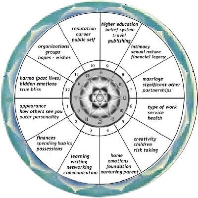 Astrology Lesson - Anita's Astrology Unique